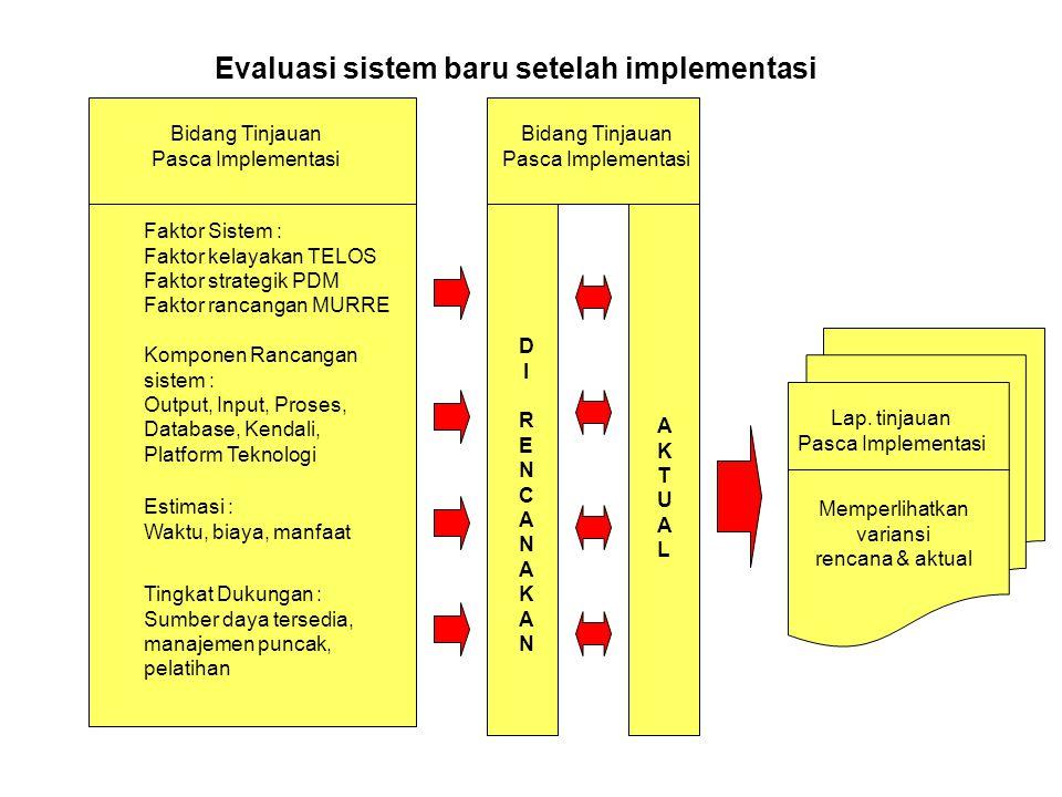 Evaluasi sistem baru setelah implementasi Faktor Sistem : Faktor kelayakan TELOS Faktor strategik PDM Faktor rancangan MURRE Komponen Rancangan sistem