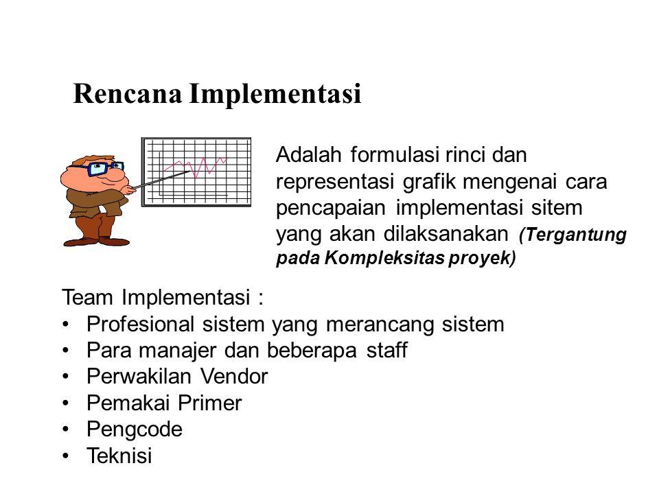 Rencana Implementasi Sistem (PERT) 5 12689 47 31011 Software Coding (7) Software Design (16) Software Testing (18) Systems Testing (6) Set Documentation Standart (1) Prepare site (10) Install equipment (6) Select personnel (3) Train personnel (11) System Conversion (6) Prepare Documentation (14) Post- Implementation review (5) Critical path task ( ) Task time (weeks) Beginning - completion task Dummy task Legend