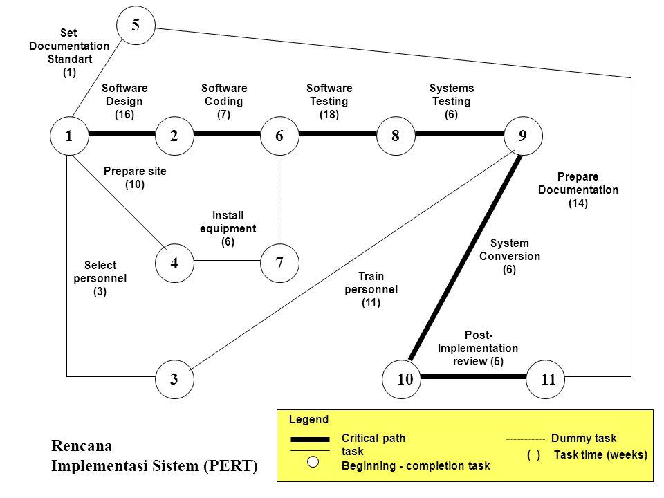 Bagian Pokok Implementasi Diperlukan : Persiapan tempat Pelatihan personil Persiapan/pembuatan dokumentasi Konversi file & sistem Peninjauan Pasca Implementasi