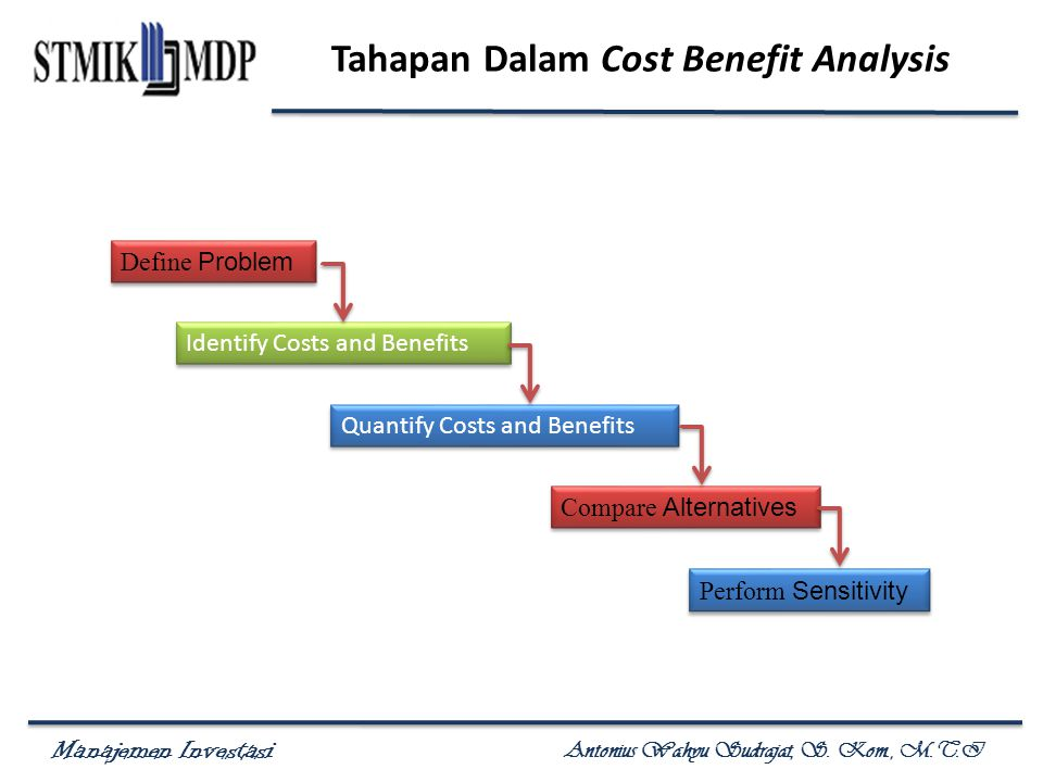 Manajemen Investasi Antonius Wahyu Sudrajat, S. Kom., M.T.I Tahapan Dalam Cost Benefit Analysis Define Problem Identify Costs and Benefits Quantify Co