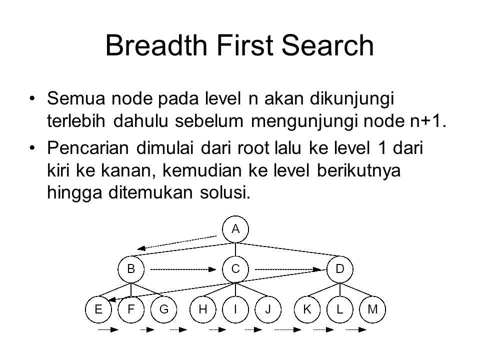 Breadth First Search Semua node pada level n akan dikunjungi terlebih dahulu sebelum mengunjungi node n+1. Pencarian dimulai dari root lalu ke level 1