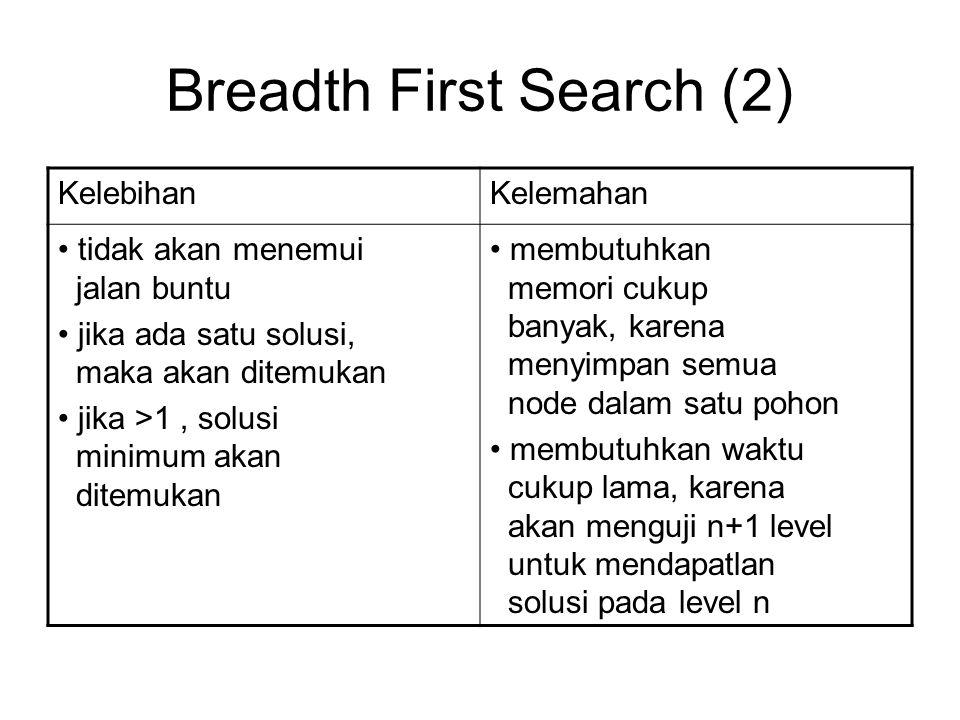 Breadth First Search (2) KelebihanKelemahan tidak akan menemui jalan buntu jika ada satu solusi, maka akan ditemukan jika >1, solusi minimum akan dite