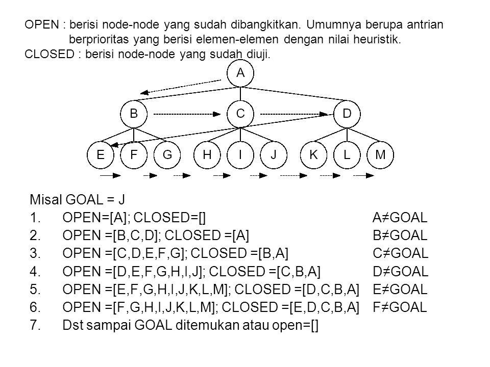 Misal GOAL = J 1.OPEN=[A]; CLOSED=[]A≠GOAL 2.OPEN =[B,C,D]; CLOSED =[A]B≠GOAL 3.OPEN =[C,D,E,F,G]; CLOSED =[B,A] C≠GOAL 4.OPEN =[D,E,F,G,H,I,J]; CLOSE