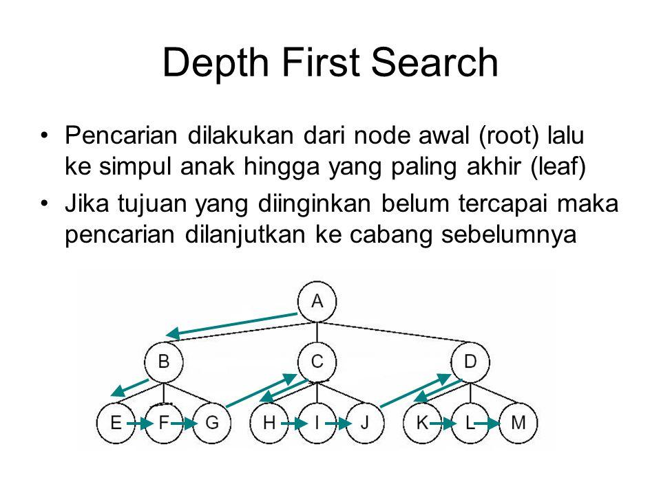 Depth First Search Pencarian dilakukan dari node awal (root) lalu ke simpul anak hingga yang paling akhir (leaf) Jika tujuan yang diinginkan belum ter