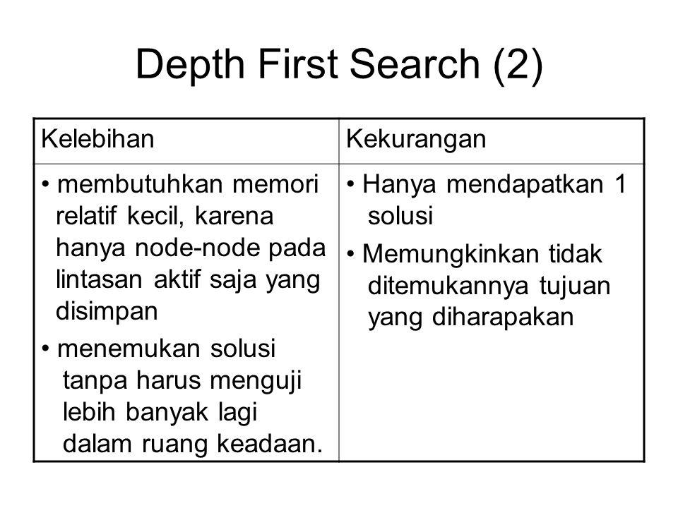 Depth First Search (2) KelebihanKekurangan membutuhkan memori relatif kecil, karena hanya node-node pada lintasan aktif saja yang disimpan menemukan s