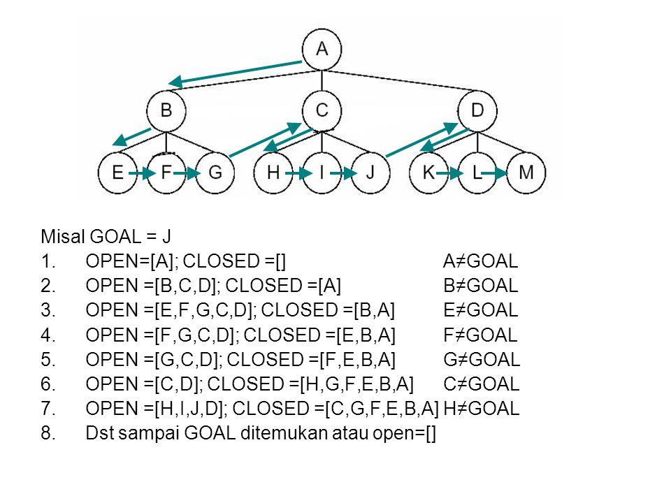 Misal GOAL = J 1.OPEN=[A]; CLOSED =[] A≠GOAL 2.OPEN =[B,C,D]; CLOSED =[A]B≠GOAL 3.OPEN =[E,F,G,C,D]; CLOSED =[B,A]E≠GOAL 4.OPEN =[F,G,C,D]; CLOSED =[E