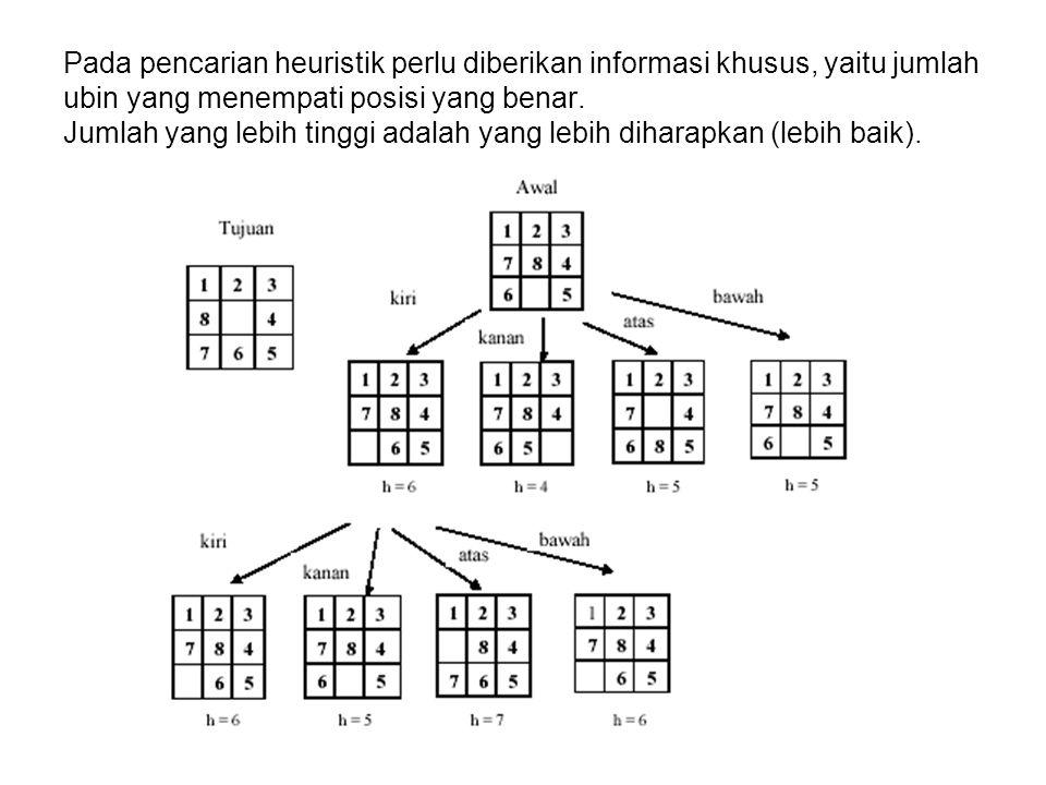 Pada pencarian heuristik perlu diberikan informasi khusus, yaitu jumlah ubin yang menempati posisi yang benar. Jumlah yang lebih tinggi adalah yang le