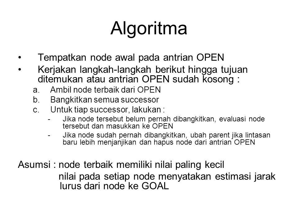 Algoritma Tempatkan node awal pada antrian OPEN Kerjakan langkah-langkah berikut hingga tujuan ditemukan atau antrian OPEN sudah kosong : a.Ambil node