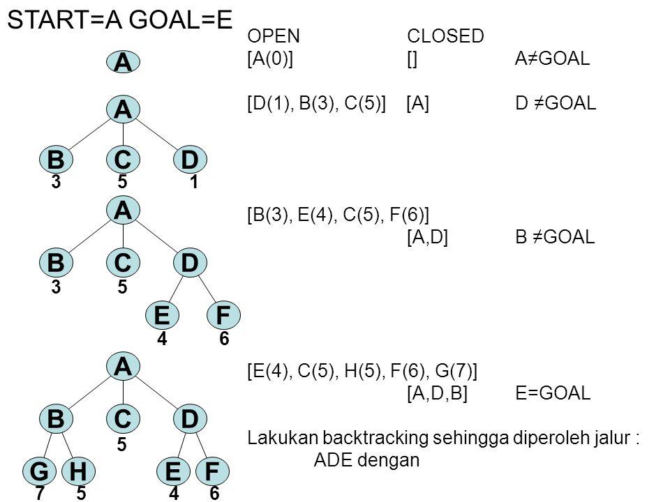 OPEN CLOSED [A(0)] []A≠GOAL [D(1), B(3), C(5)] [A]D ≠GOAL [B(3), E(4), C(5), F(6)] [A,D]B ≠GOAL [E(4), C(5), H(5), F(6), G(7)] [A,D,B]E=GOAL Lakukan b