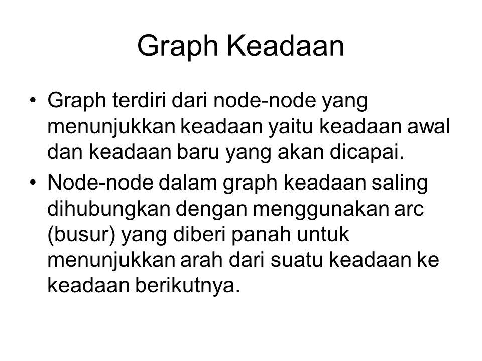 Graph keadaan dengan node M menunjukkan keadaan awal, node T adalah tujuan.