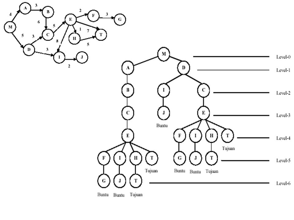 Depth First Search (2) KelebihanKekurangan membutuhkan memori relatif kecil, karena hanya node-node pada lintasan aktif saja yang disimpan menemukan solusi tanpa harus menguji lebih banyak lagi dalam ruang keadaan.