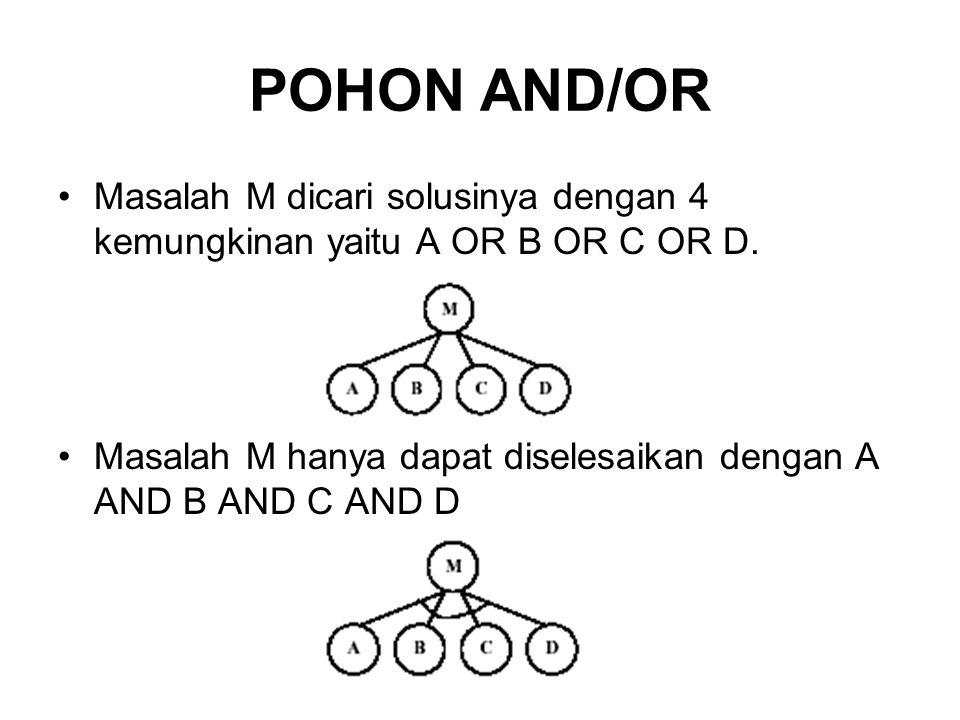 POHON AND/OR Masalah M dicari solusinya dengan 4 kemungkinan yaitu A OR B OR C OR D. Masalah M hanya dapat diselesaikan dengan A AND B AND C AND D