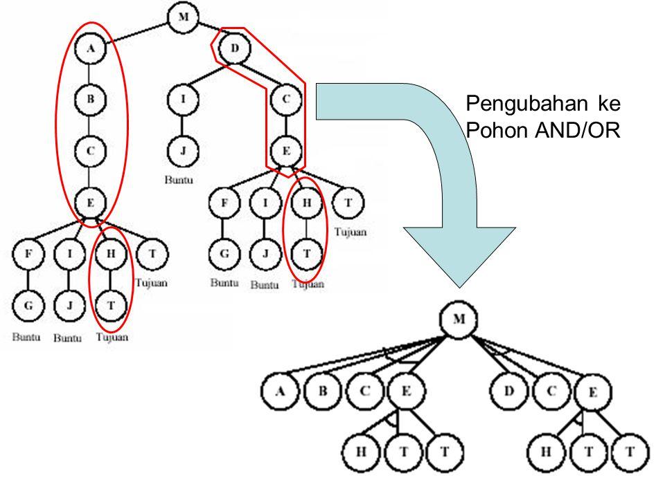 Pengubahan ke Pohon AND/OR
