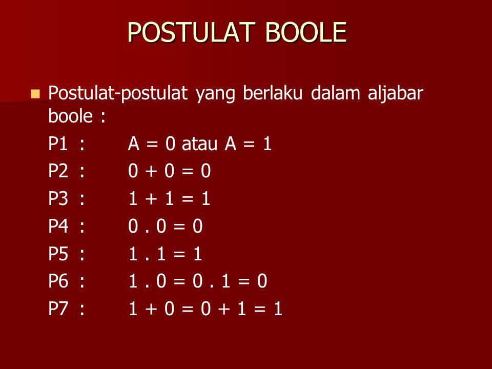 POSTULAT BOOLE Postulat-postulat yang berlaku dalam aljabar boole : P1:A = 0 atau A = 1 P2 :0 + 0 = 0 P3 :1 + 1 = 1 P4 :0. 0 = 0 P5 :1. 1 = 1 P6:1. 0