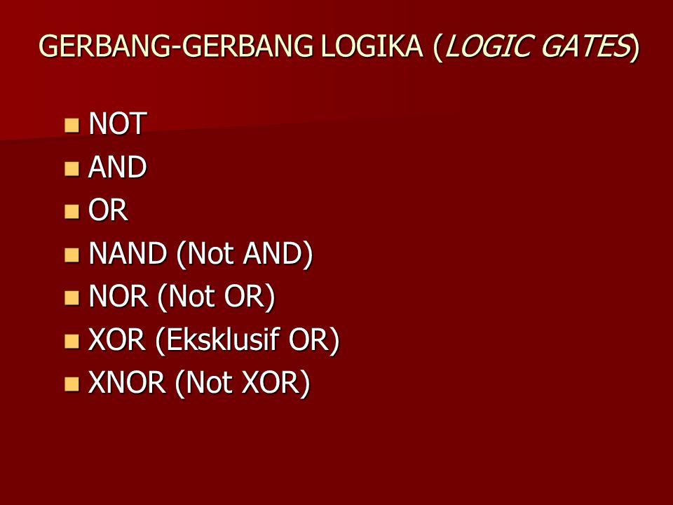 GERBANG-GERBANG LOGIKA (LOGIC GATES) NOT NOT AND AND OR OR NAND (Not AND) NAND (Not AND) NOR (Not OR) NOR (Not OR) XOR (Eksklusif OR) XOR (Eksklusif O