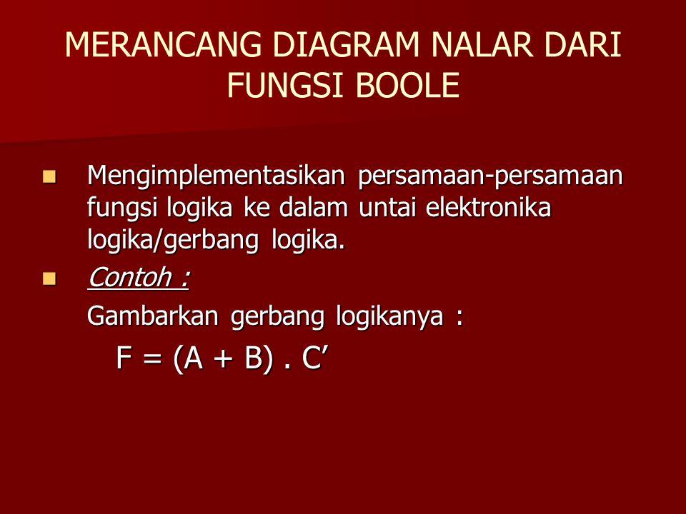 MERANCANG DIAGRAM NALAR DARI FUNGSI BOOLE Mengimplementasikan persamaan-persamaan fungsi logika ke dalam untai elektronika logika/gerbang logika. Meng