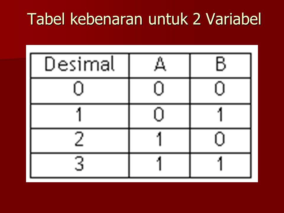 Tabel kebenaran untuk 2 Variabel