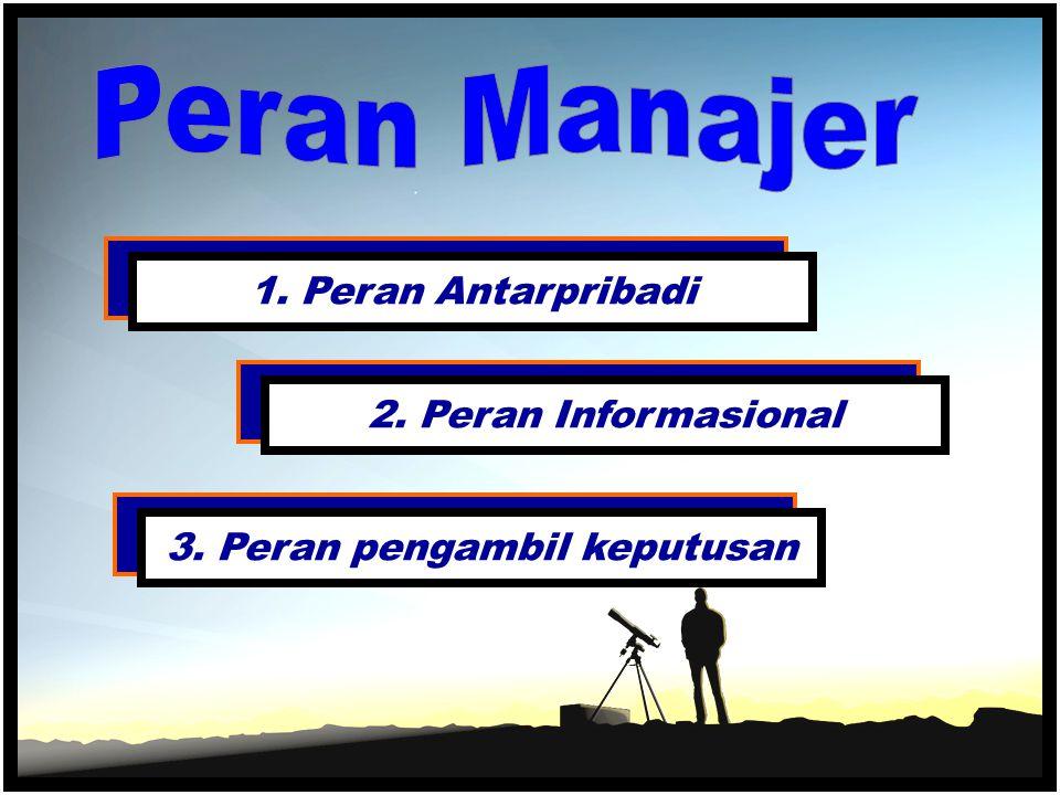 3. Peran pengambil keputusan2. Peran Informasional1. Peran Antarpribadi