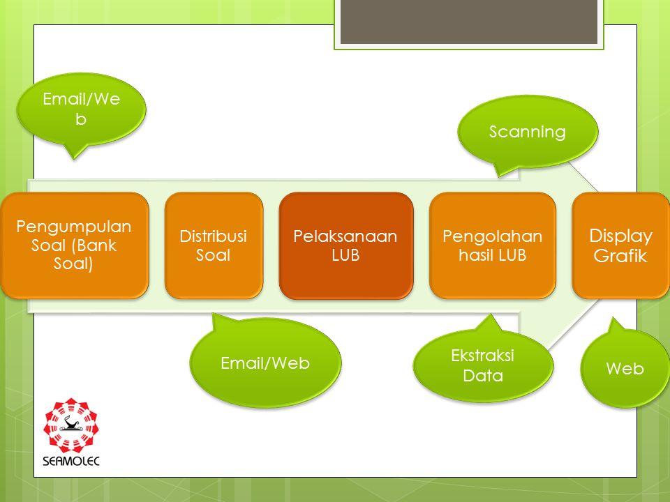 Pengumpulan Soal (Bank Soal) Distribusi Soal Pelaksanaan LUB Pengolahan hasil LUB Display Grafik Email/We b Scanning Web Ekstraksi Data