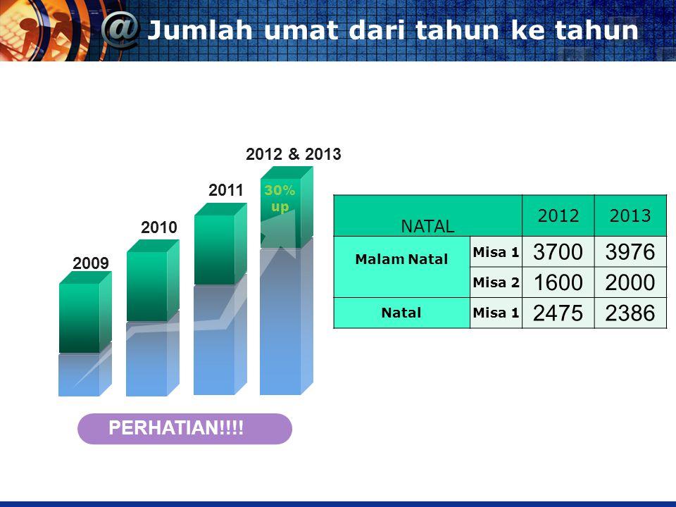 2009 2010 2011 2012 & 2013 PERHATIAN!!!.