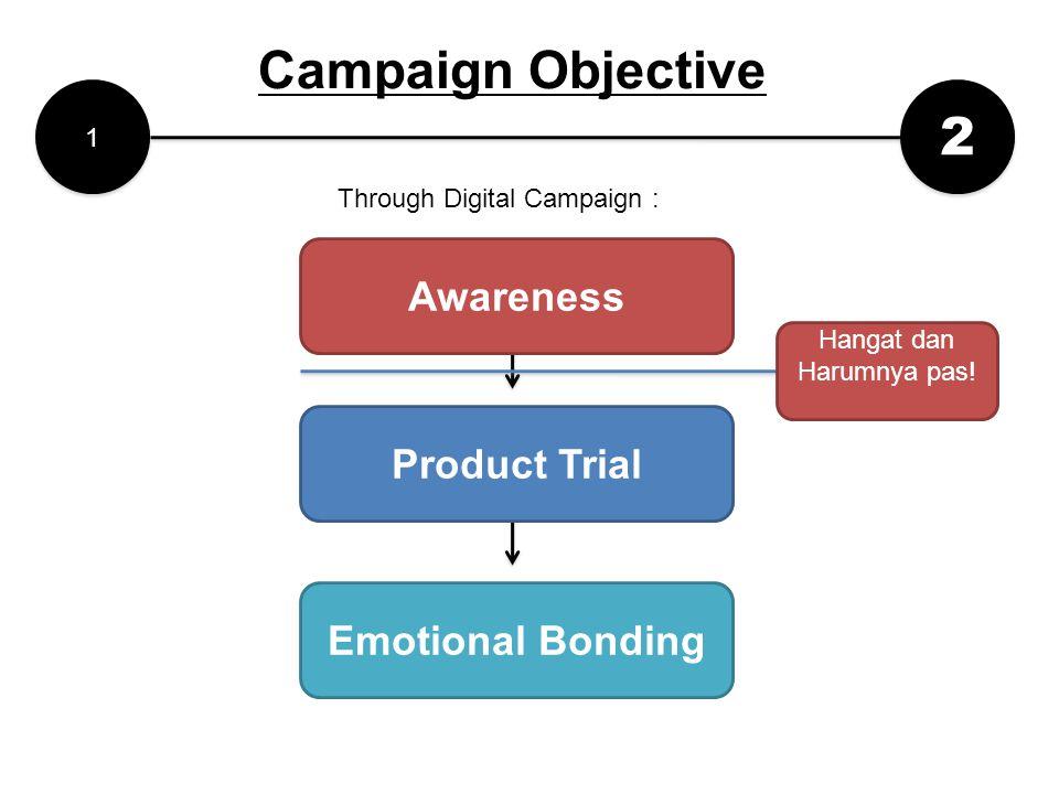 2 2 Emotional Bonding 1 1 Awareness Product Trial Campaign Objective Hangat dan Harumnya pas! Through Digital Campaign :