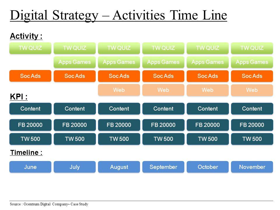 Activity : Content Soc Ads Apps Games June July August September October November FB 20000 TW 500 TW QUIZ KPI : Timeline : Digital Strategy – Activiti
