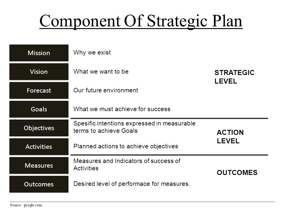 Component Of Strategic Plan Source : google.com Mission Vision Forecast Goals Objectives Activities Measures Outcomes Why we exist What we want to be