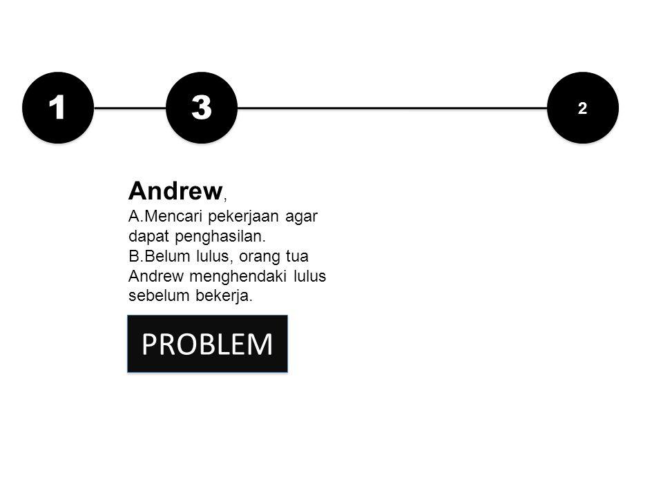 1 1 2 2 Andrew, A.Mencari pekerjaan agar dapat penghasilan. B.Belum lulus, orang tua Andrew menghendaki lulus sebelum bekerja. 3 3 PROBLEM