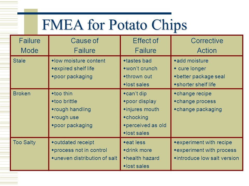 FMEA for Potato Chips Failure Mode Cause of Failure Effect of Failure Corrective Action Stale  low moisture content  expired shelf life  poor packaging  tastes bad  won't crunch  thrown out  lost sales  add moisture  cure longer  better package seal  shorter shelf life Broken  too thin  too brittle  rough handling  rough use  poor packaging  can't dip  poor display  injures mouth  chocking  perceived as old  lost sales  change recipe  change process  change packaging Too Salty  outdated receipt  process not in control  uneven distribution of salt  eat less  drink more  health hazard  lost sales  experiment with recipe  experiment with process  introduce low salt version