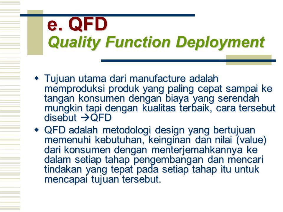 e. QFD Quality Function Deployment  Tujuan utama dari manufacture adalah memproduksi produk yang paling cepat sampai ke tangan konsumen dengan biaya