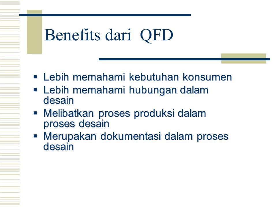 Benefits dari QFD  Lebih memahami kebutuhan konsumen  Lebih memahami hubungan dalam desain  Melibatkan proses produksi dalam proses desain  Merupa