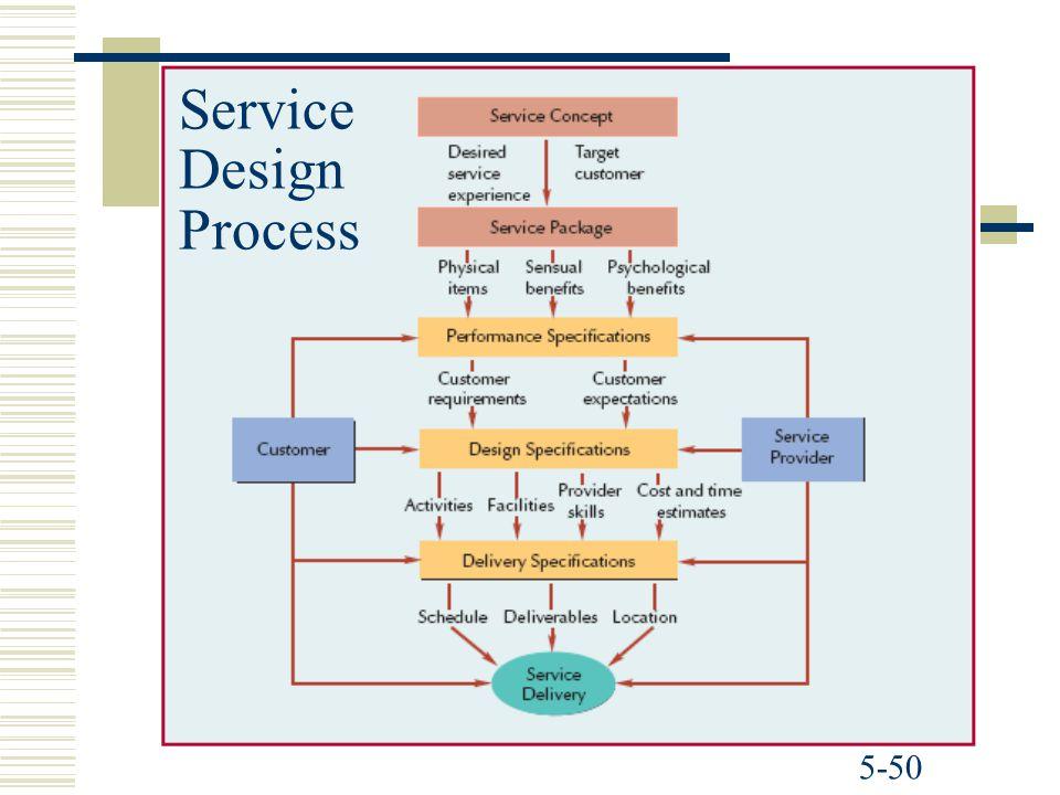5-50 Service Design Process