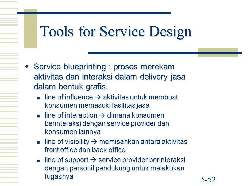 5-52 Tools for Service Design  Service blueprinting : proses merekam aktivitas dan interaksi dalam delivery jasa dalam bentuk grafis. line of influen