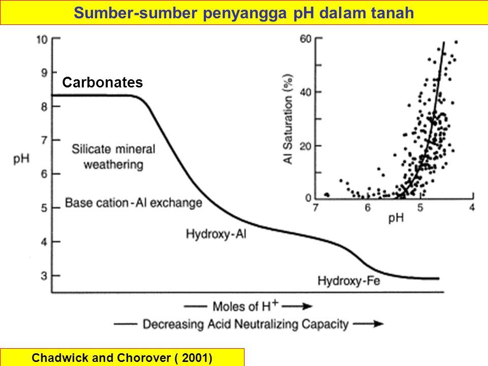 Chadwick and Chorover ( 2001) Sumber-sumber penyangga pH dalam tanah Carbonates