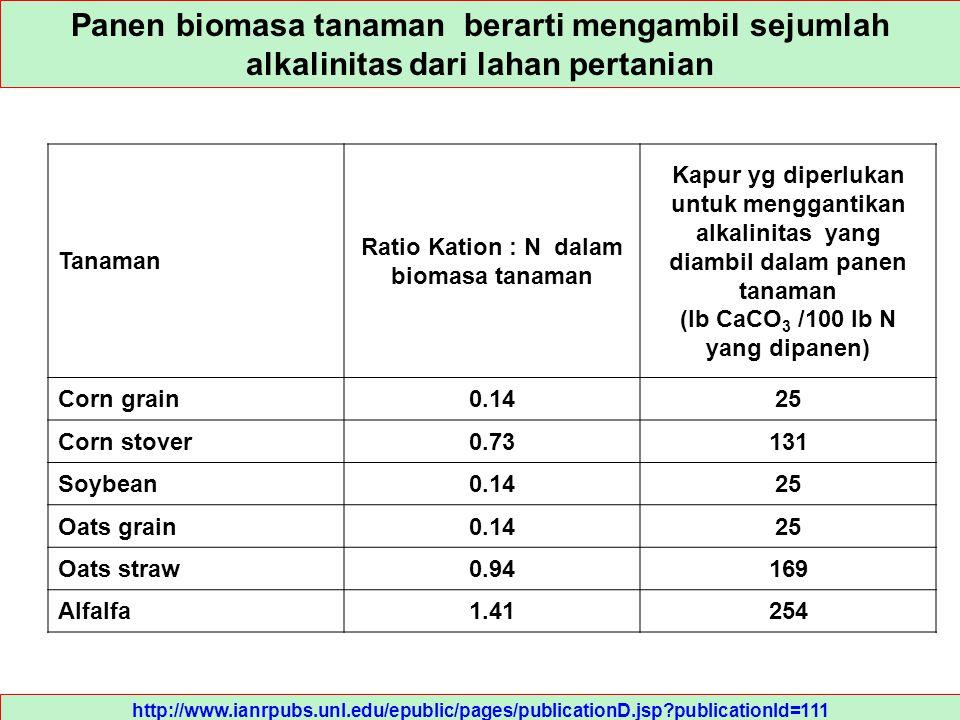 Tanaman Ratio Kation : N dalam biomasa tanaman Kapur yg diperlukan untuk menggantikan alkalinitas yang diambil dalam panen tanaman (lb CaCO 3 /100 lb
