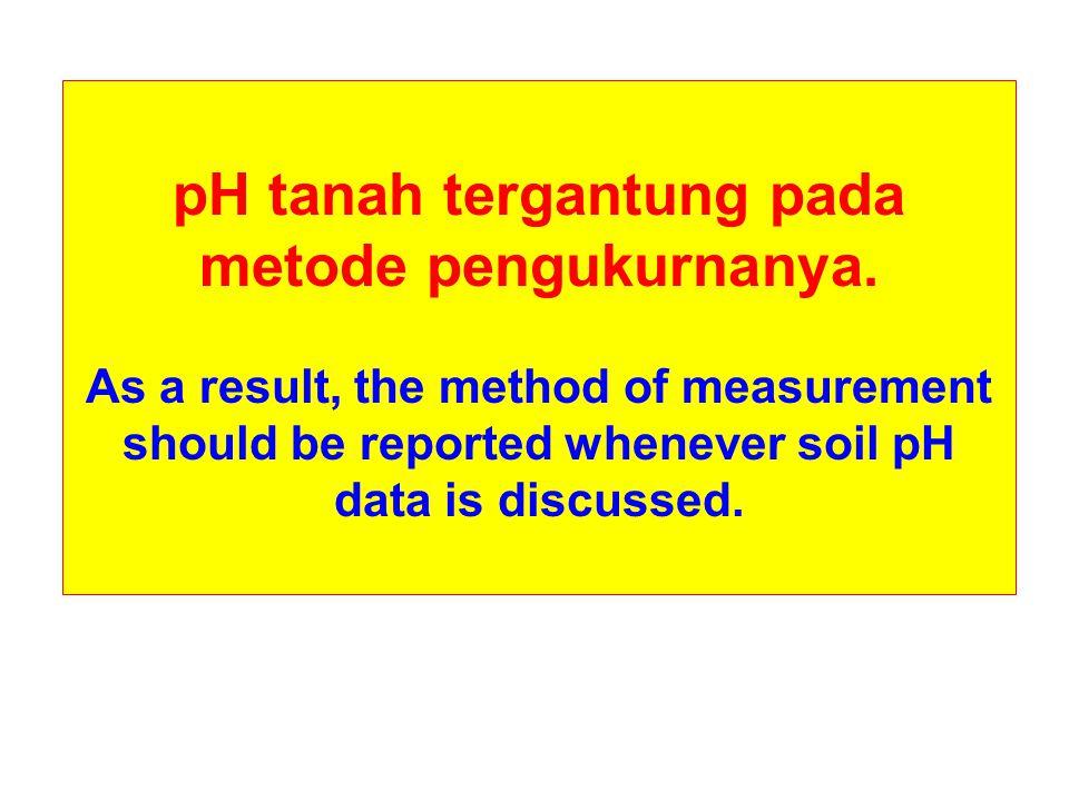 pH tanah tergantung pada metode pengukurnanya. As a result, the method of measurement should be reported whenever soil pH data is discussed.