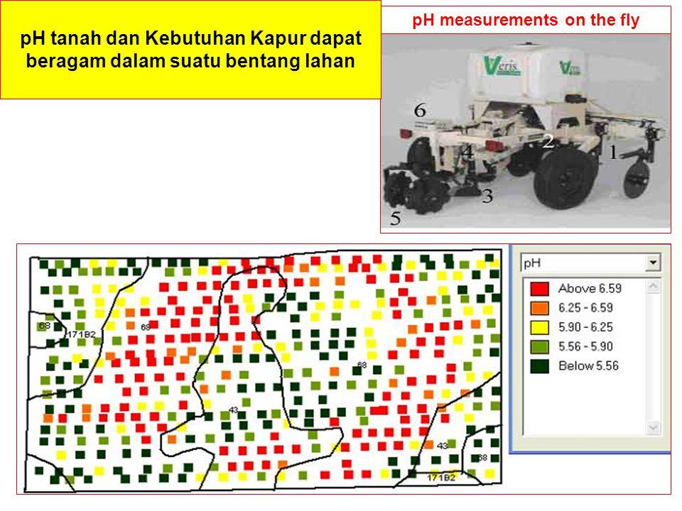 pH tanah dan Kebutuhan Kapur dapat beragam dalam suatu bentang lahan pH measurements on the fly