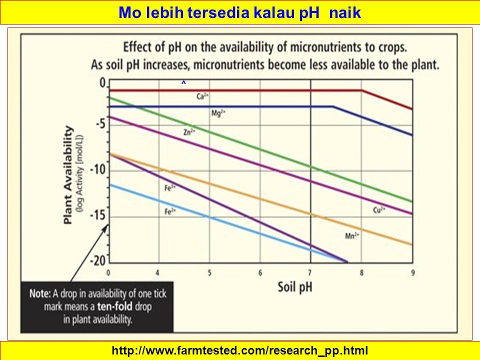 http://www.farmtested.com/research_pp.html ^ Mo lebih tersedia kalau pH naik