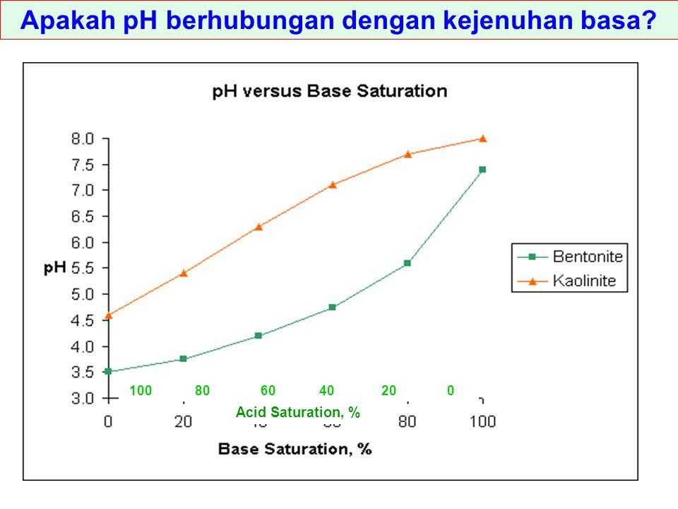 Apakah pH berhubungan dengan kejenuhan basa? 100 80 60 40 20 0 Acid Saturation, %