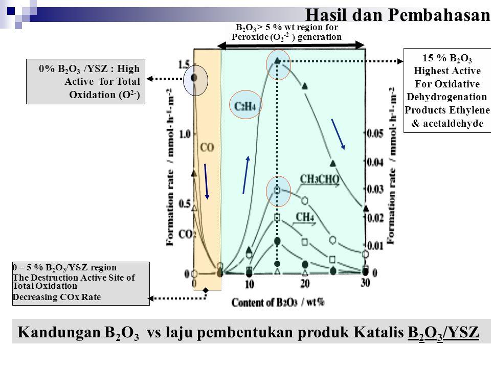 Kandungan B 2 O 3 vs laju pembentukan produk Katalis B 2 O 3 /YSZ 0% B 2 O 3 /YSZ : High Active for Total Oxidation (O 2- ) 0 – 5 % B 2 O 3 /YSZ regio