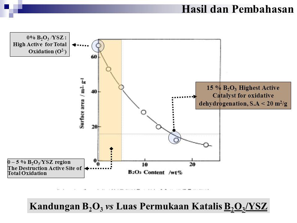 Kandungan B 2 O 3 vs Luas Permukaan Katalis B 2 O 3 /YSZ 0 – 5 % B 2 O 3 /YSZ region The Destruction Active Site of Total Oxidation 0% B 2 O 3 /YSZ :
