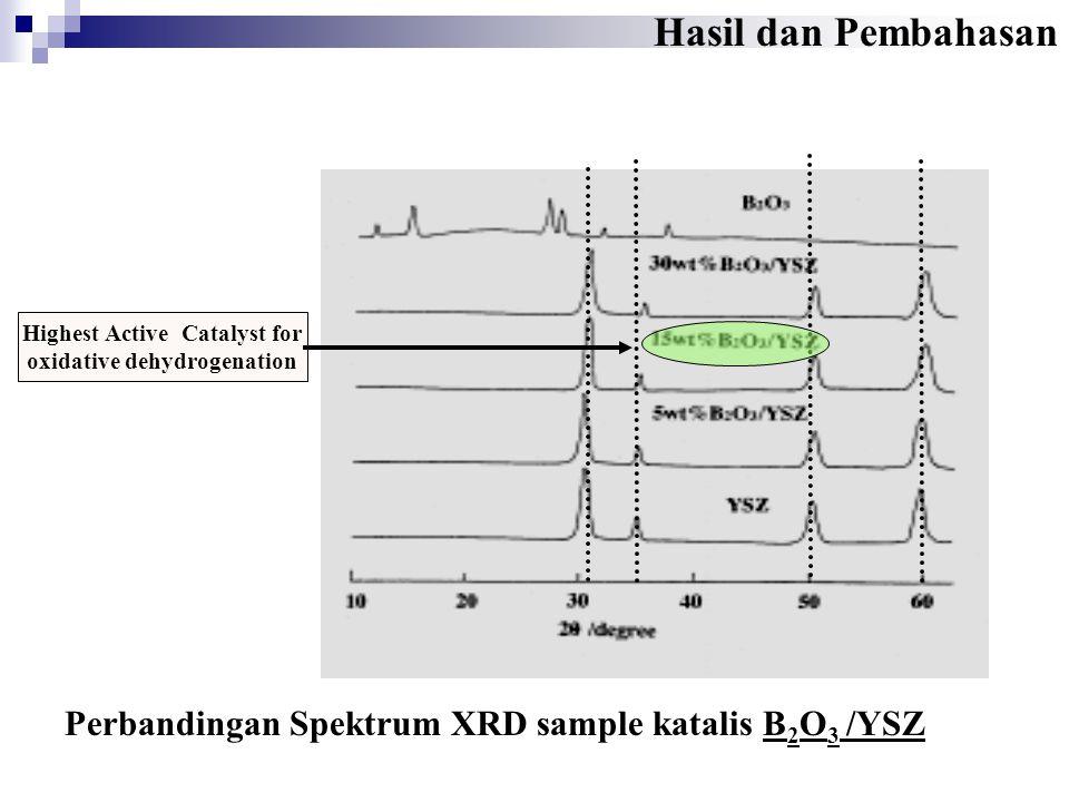 Perbandingan Spektrum XRD sample katalis B 2 O 3 /YSZ Highest Active Catalyst for oxidative dehydrogenation Hasil dan Pembahasan