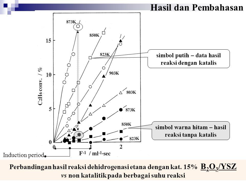 simbol warna hitam – hasil reaksi tanpa katalis simbol putih – data hasil reaksi dengan katalis Induction period Perbandingan hasil reaksi dehidrogena
