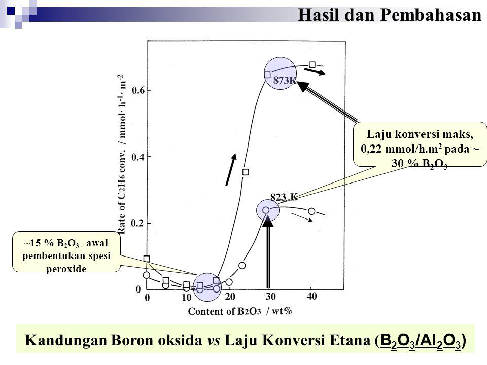 Kandungan Boron oksida vs Laju Konversi Etana ( B 2 O 3 /Al 2 O 3 ) Hasil dan Pembahasan ~15 % B 2 O 3 - awal pembentukan spesi peroxide Laju konversi