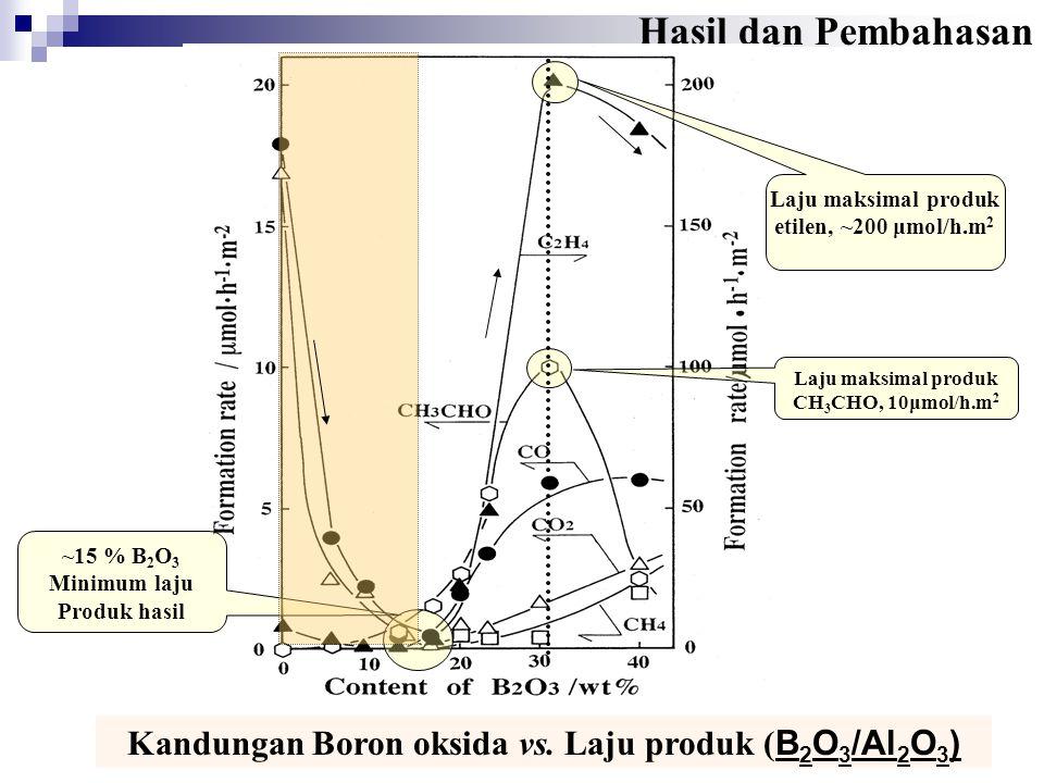 Kandungan Boron oksida vs. Laju produk ( B 2 O 3 /Al 2 O 3 ) Hasil dan Pembahasan Laju maksimal produk etilen, ~200 μmol/h.m 2 Laju maksimal produk CH