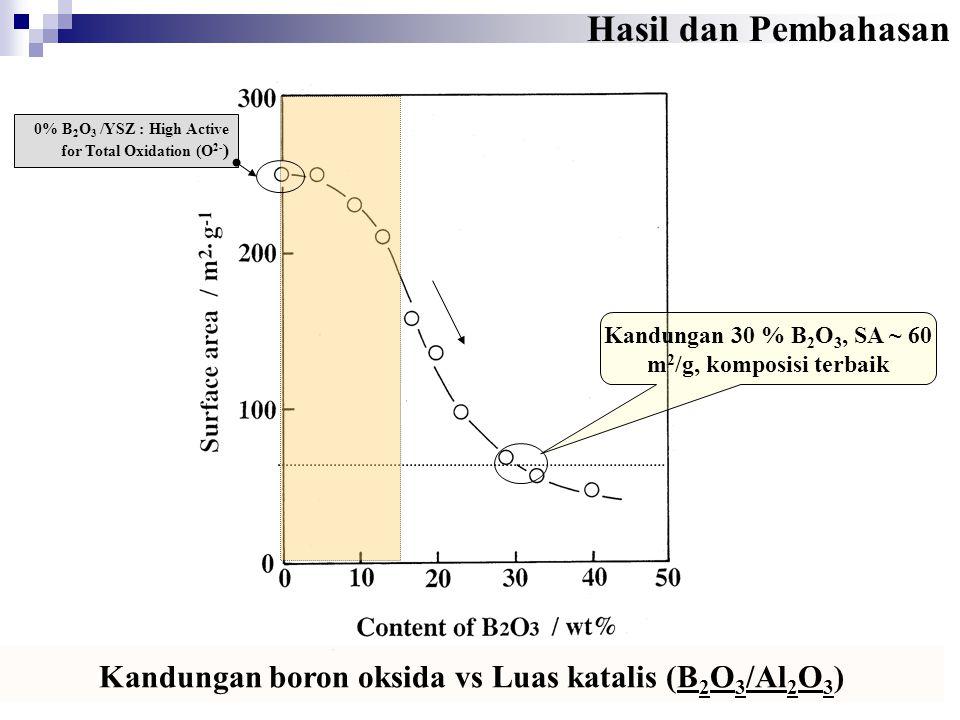 Hasil dan Pembahasan Kandungan boron oksida vs Luas katalis (B 2 O 3 /Al 2 O 3 ) Kandungan 30 % B 2 O 3, SA ~ 60 m 2 /g, komposisi terbaik 0% B 2 O 3