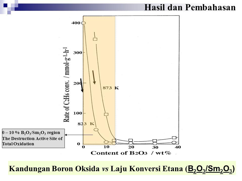 Kandungan Boron Oksida vs Laju Konversi Etana ( B 2 O 3 /Sm 2 O 3 ) Hasil dan Pembahasan 0 – 10 % B 2 O 3 /Sm 2 O 3 region The Destruction Active Site