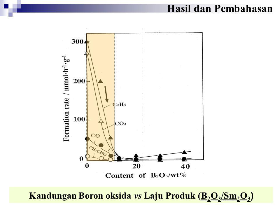 Kandungan Boron oksida vs Laju Produk (B 2 O 3 /Sm 2 O 3 ) Hasil dan Pembahasan