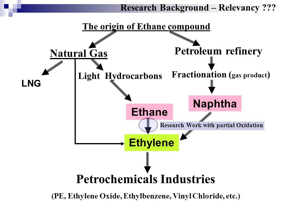 Scope – Catalytic Process Etilena / oksigenat ( CH 3 CHO, HCHO, dll ) Etana Etana : salah satu fraksi komponen gas alam dan hasil fraksinasi fraksi ringan minyak mentah.