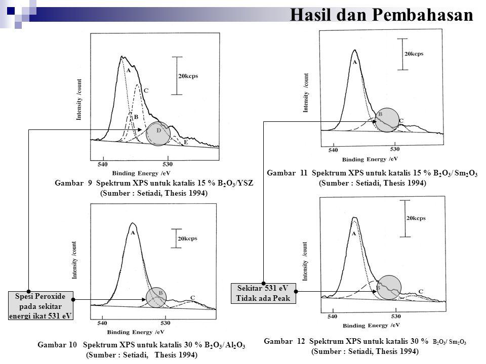 Gambar 11 Spektrum XPS untuk katalis 15 % B 2 O 3 / Sm 2 O 3 (Sumber : Setiadi, Thesis 1994) Gambar 12 Spektrum XPS untuk katalis 30 % B 2 O 3 / Sm 2